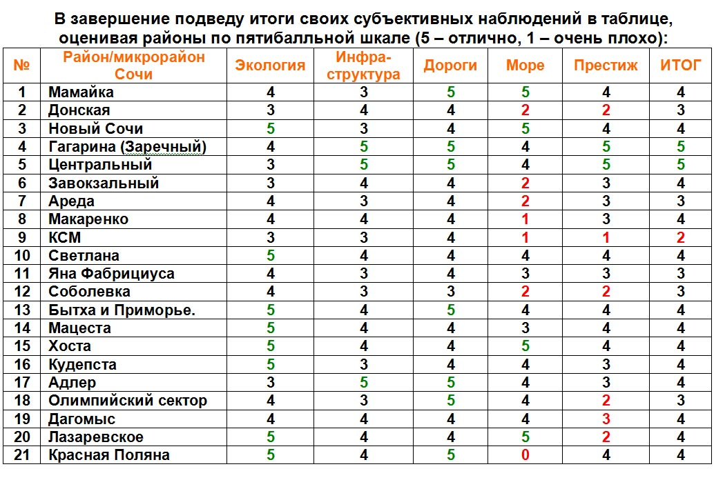 Таблица по районам Сочи крупная